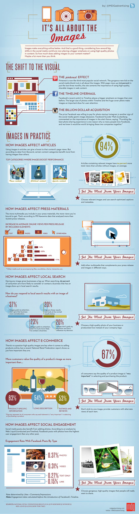 about images infographic