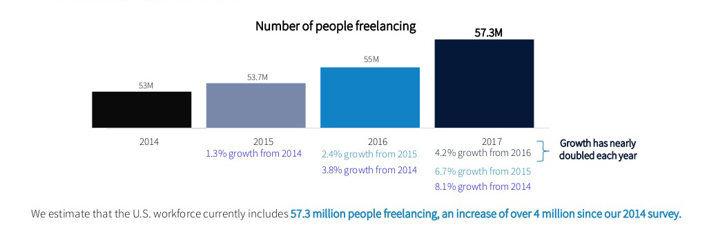 number of people freelancing