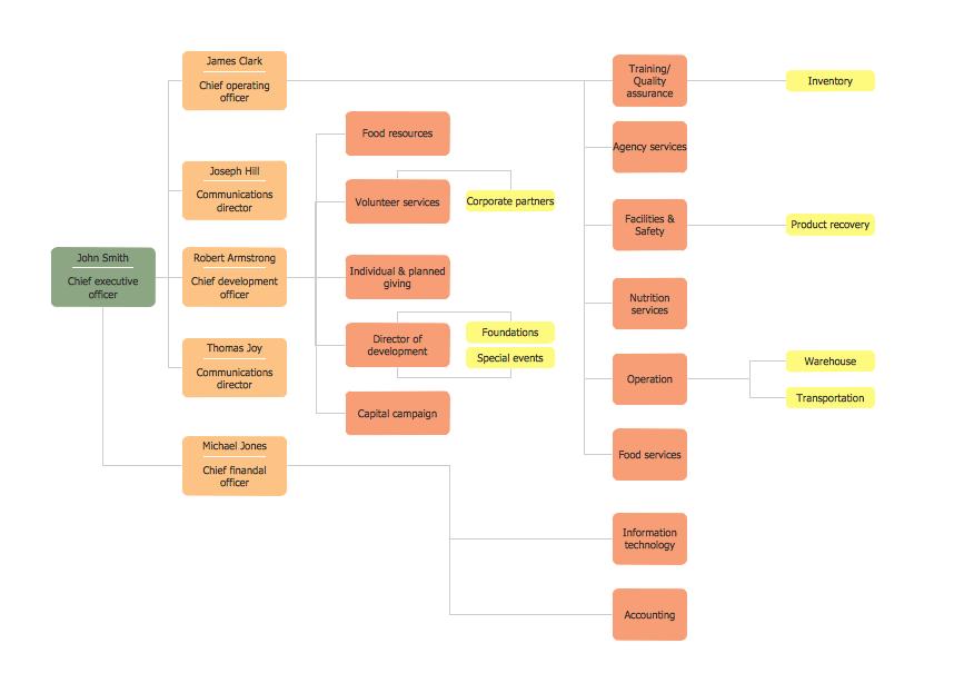 Horizontal Org Chart Template