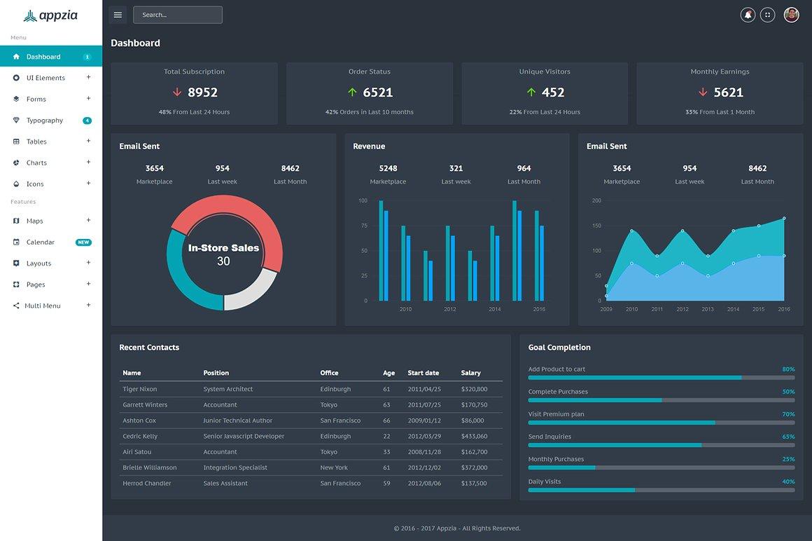 Appzia Bootstrap 4 Admin Template
