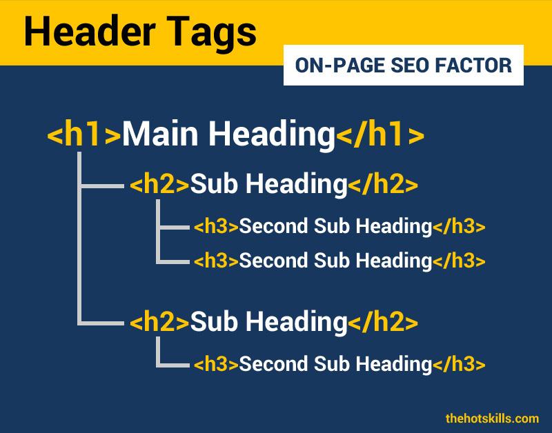 Header Tas On-page SEO Factor